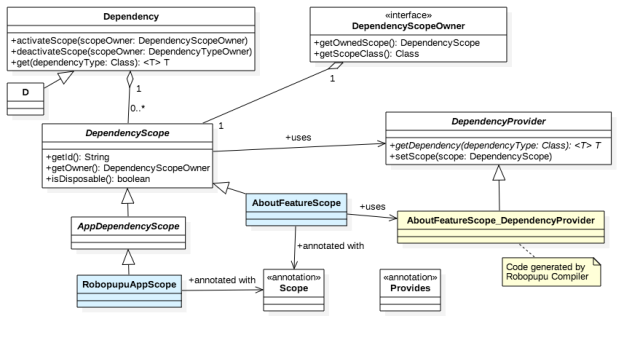 dependency_key_classes