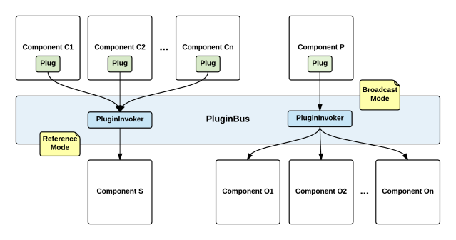 pluginbus_overview