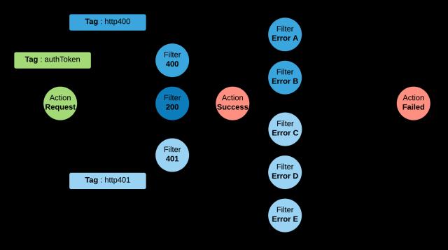 tagged_nodes